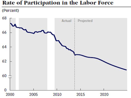 Labourforceparticipationrate