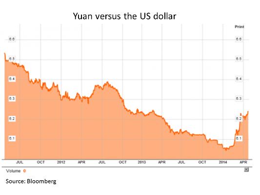 Yuan29April2014