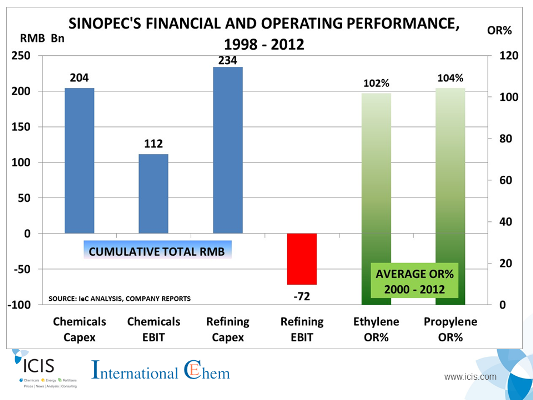 ChinaSinoepcfinancialperformance