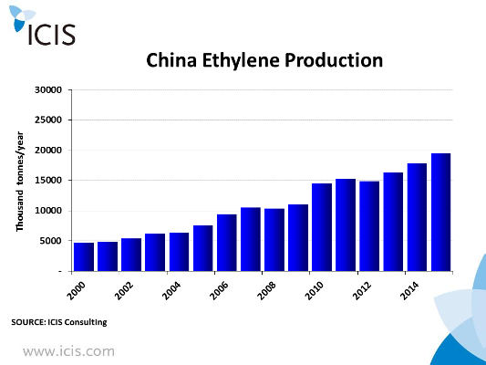 Chinaethyleneproduction