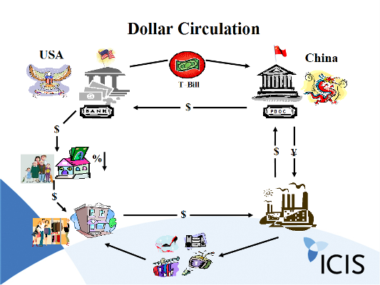 Dollarcirculation