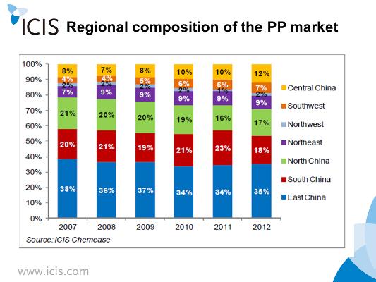 PPregionalstructureChinaJune2014