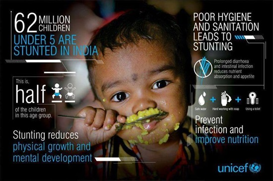 India Nutrition Sanitation Infographic