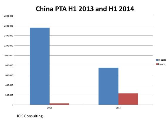 ChinaPTAImportsExportsAug2014