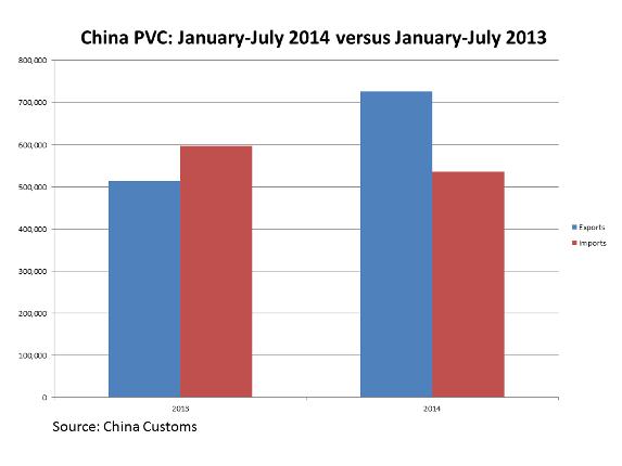 ChinaPVCJanJuly2013-2014