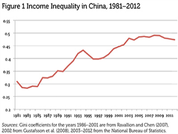 an examination of the problems in chinas economy and their solutions Between 1997 and 2010, china's industries steadily increased their capital investment even though the investment-to-output ratio was increasing and labor's share of income was trending down while traditional two-sector models of the chinese economy are hard pressed to explain these phenomena, a.