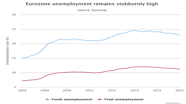 EurounemploymentMarch2015