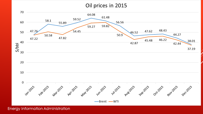Oilprices3