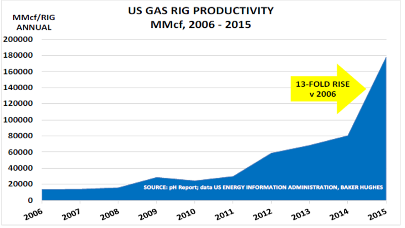 USnaturalgasrigefficiencyMarch2016