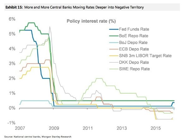 Image result for central banks failing images