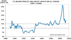 US house pricesJun13