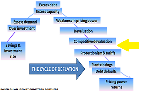 Deflation Jul13
