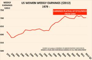 US women2 Jul13