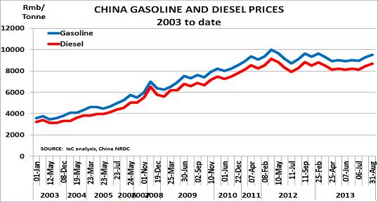 China gasoline Sept13