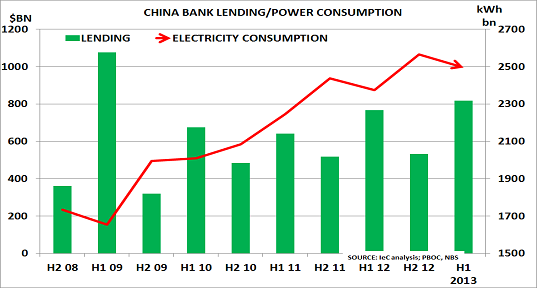 China lend Aug13