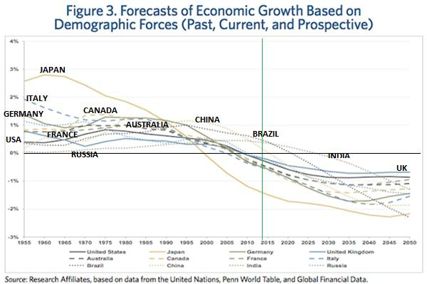 GDP forecast Aug13