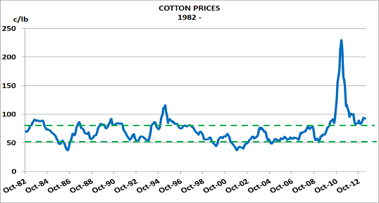 Cotton Sept13