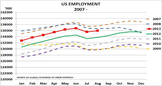 US jobs Sept13