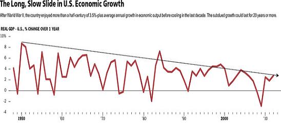 US GDP Oct13