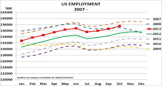 US jobs Nov13