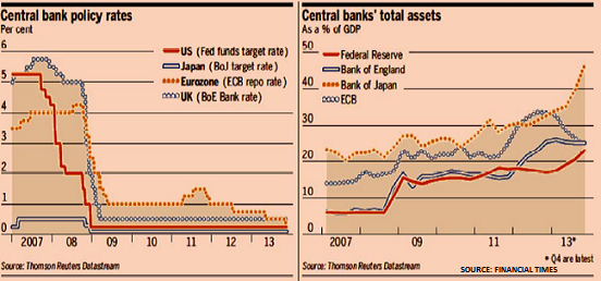 Central banks Nov13