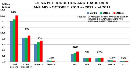China PE Dec13