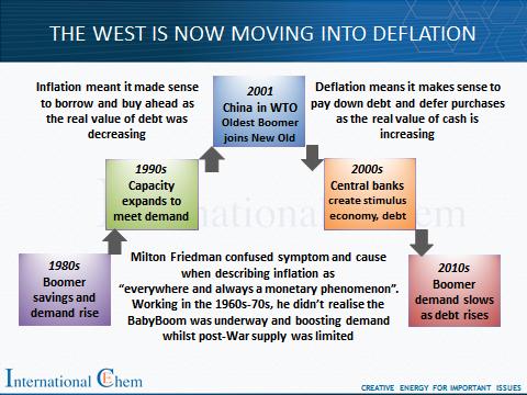 Deflation Dec13