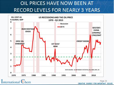 Oil GDP Dec13
