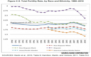 US births Dec13a