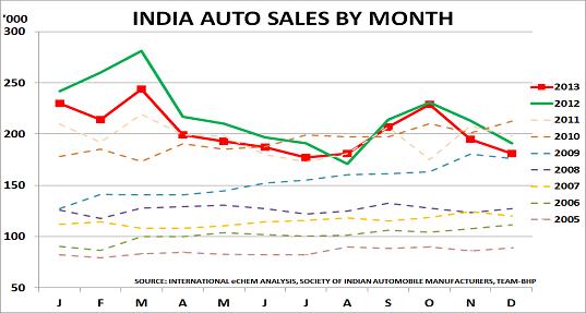 India autos Jan14