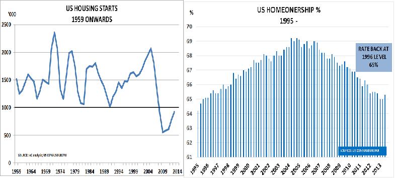 US housing Jan14
