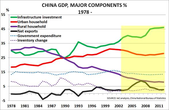 China GDP Feb14