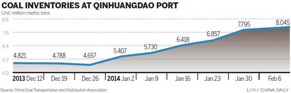 China coal Feb14