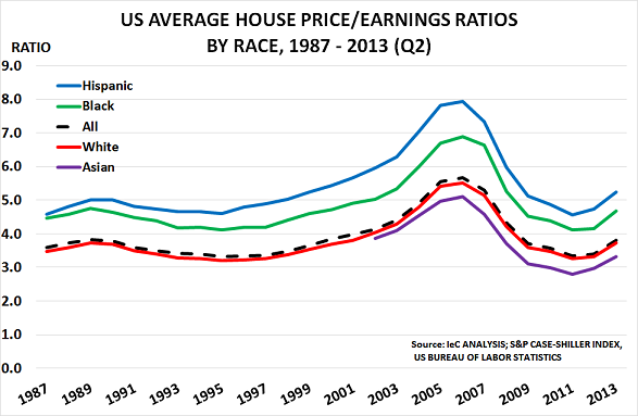 US house pricesFeb14