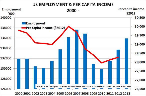 US jobs Feb14