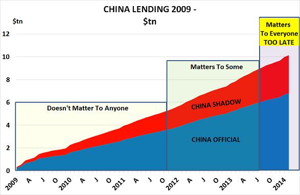 China lend Mar14