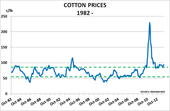 Cotton Mar14