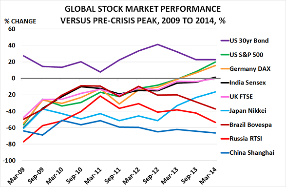 Stocks Mar14