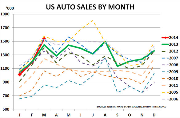 US autos Apr14