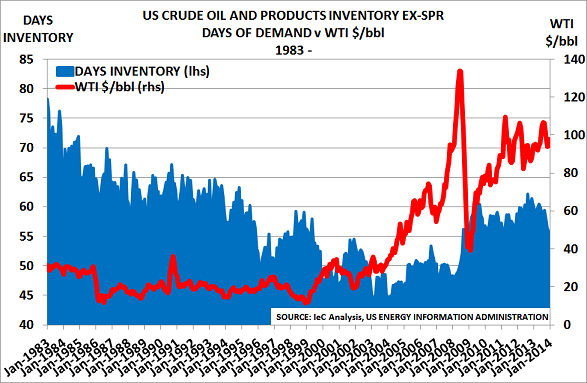 US oil stocksApr14