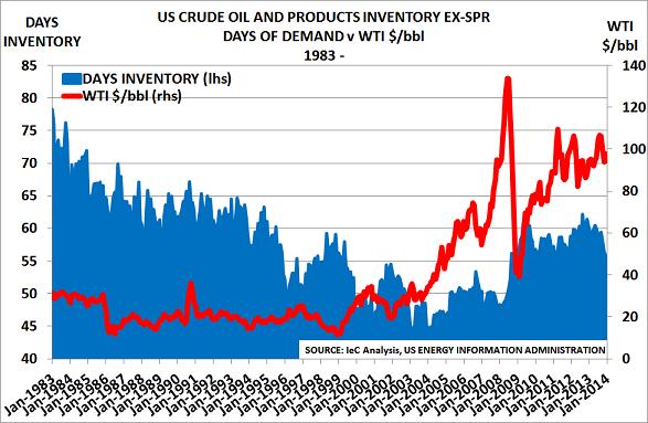 US oil stocksApr14