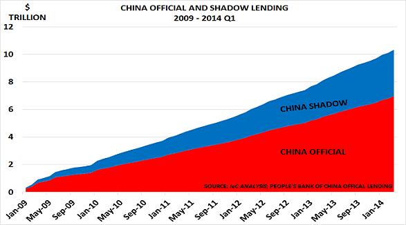 China lend May14