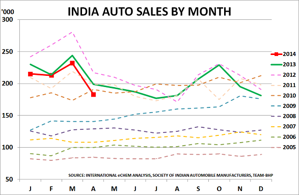 India autos May14