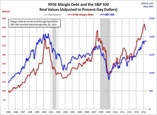 NYSE margin May14