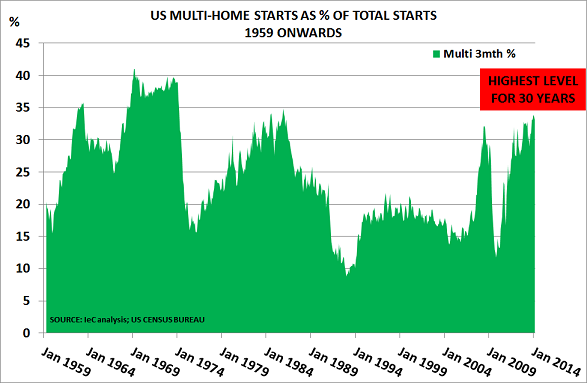 US housing May14