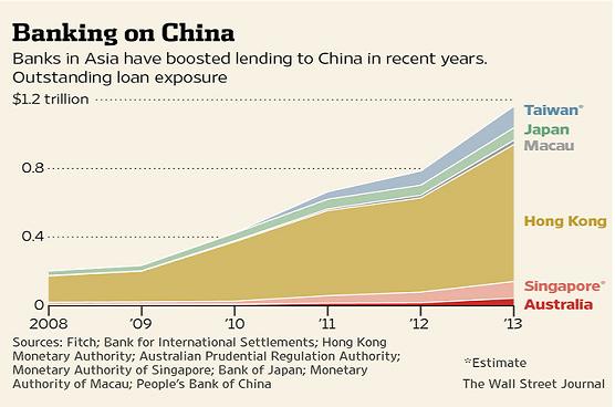 China loans Jun14