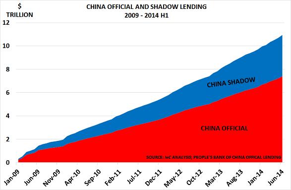 China lend Jul14