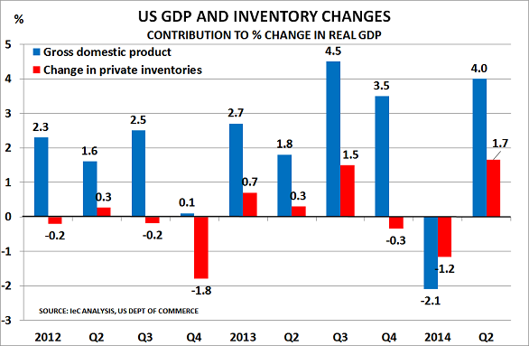 US GDP Jul14