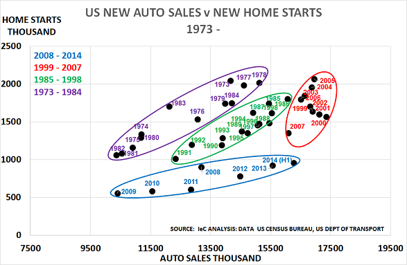 US autos Jul14c