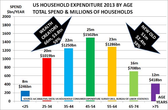 US spend 2013
